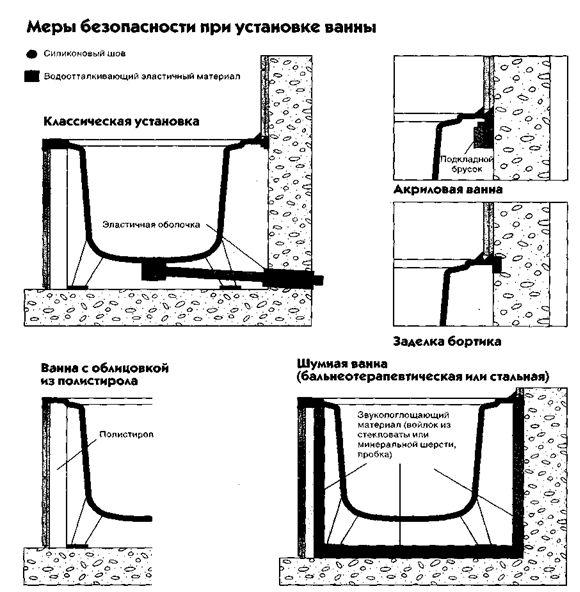 Меры безопасности при установке ванны