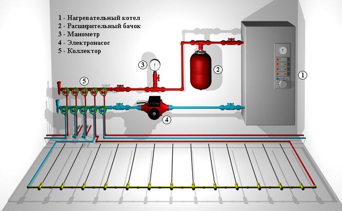 Схема монтажа теплого водяного