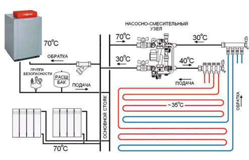 Общая схема теплого пола
