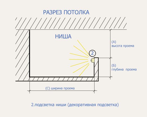 Схема крепления светодиодной подсветки на подвесной потолок