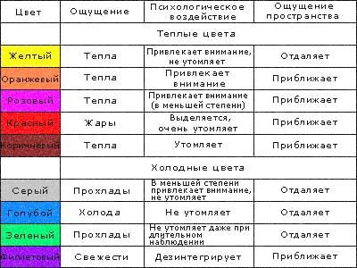 Псхология цвета в интерьере