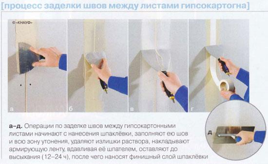 Работа с гипсокартоном своими руками стены