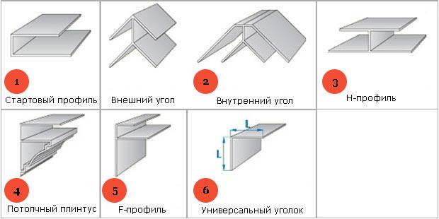 Виды пластиковых профилей для крепления потолка