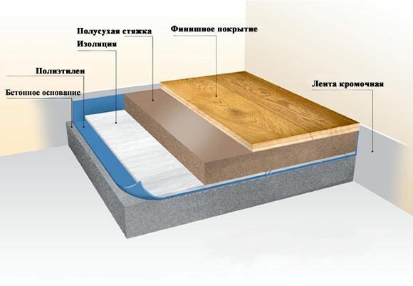 Технология плавающей стяжки с изоляцией