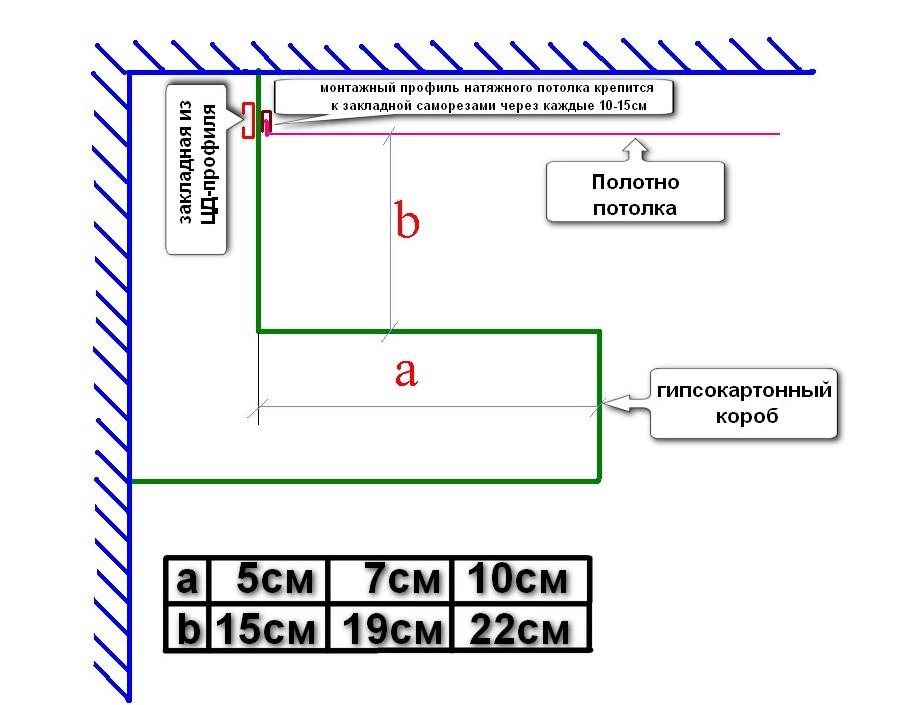 Схема гипсокартонного короба