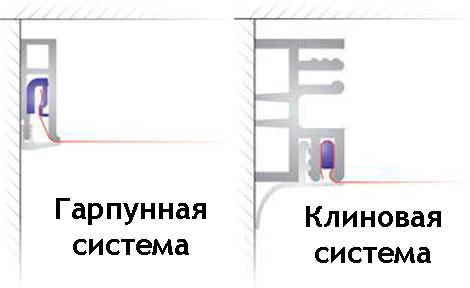 Способы крепления натяжного потолка