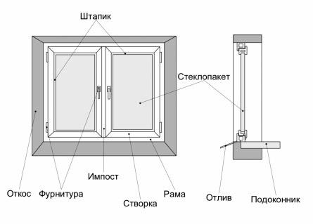 Элементы пластикого окна