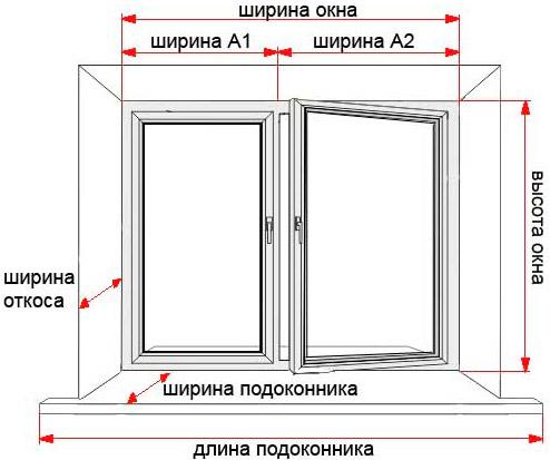 Замеры окна происходят
