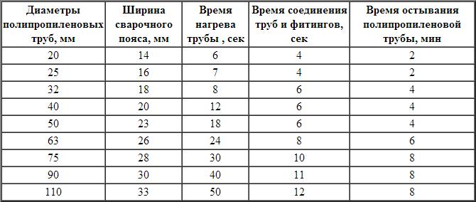 Таблица необходимого времени сварки полипропиленовых труб