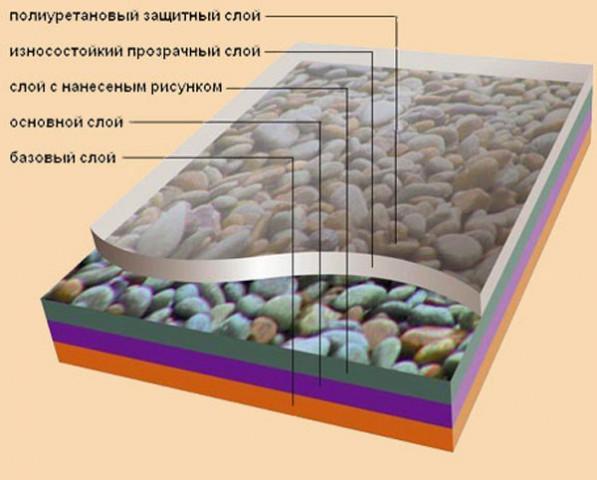 состав винилового ламината