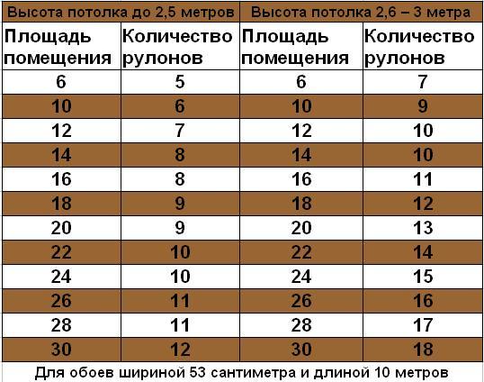таблица расчета рулонов обоев