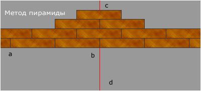 укладка методом пирамиды