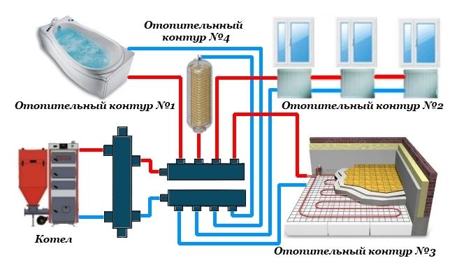 Как подключить теплый пол и радиаторы к котлу