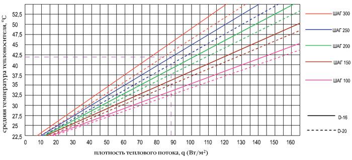 График шага укладки труб