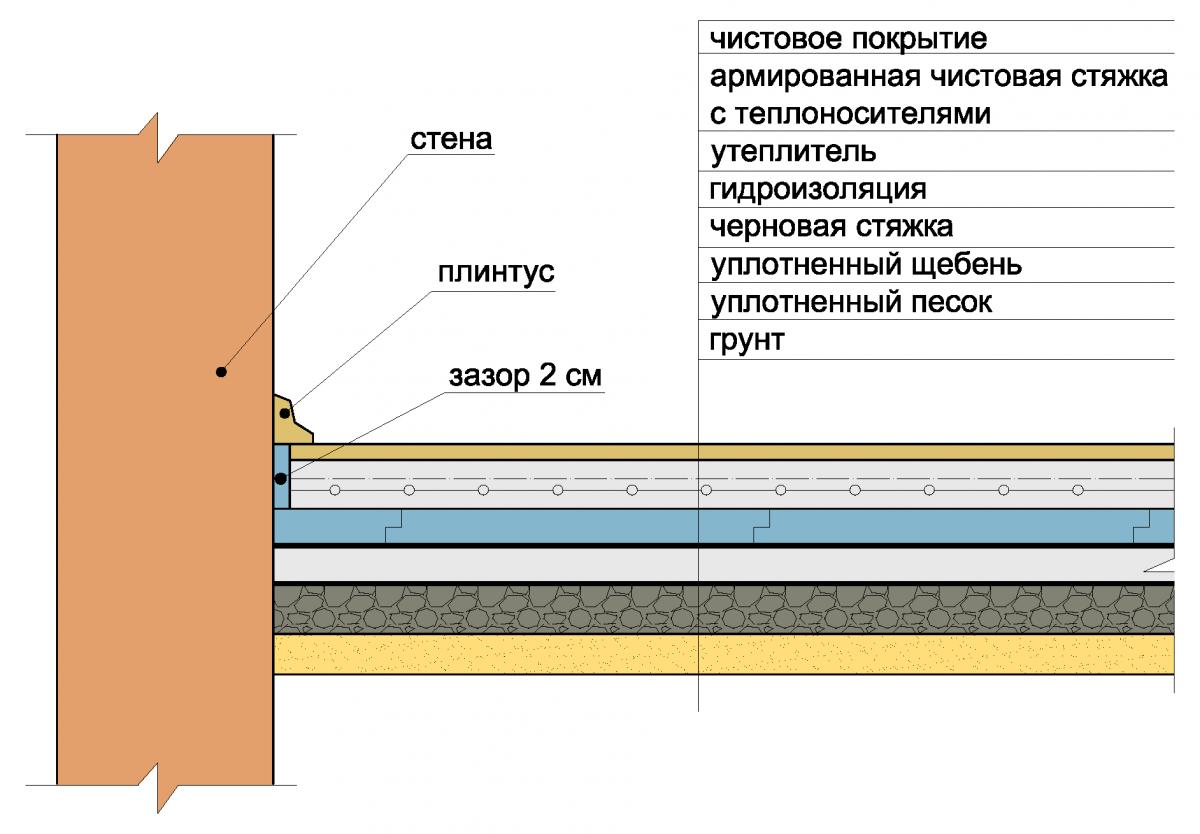 Полы По Грунту Инструкция