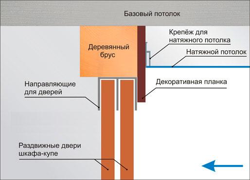 Схема установки встроенного