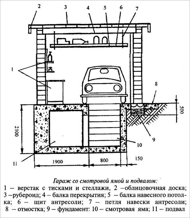 Строительство железных гаражей