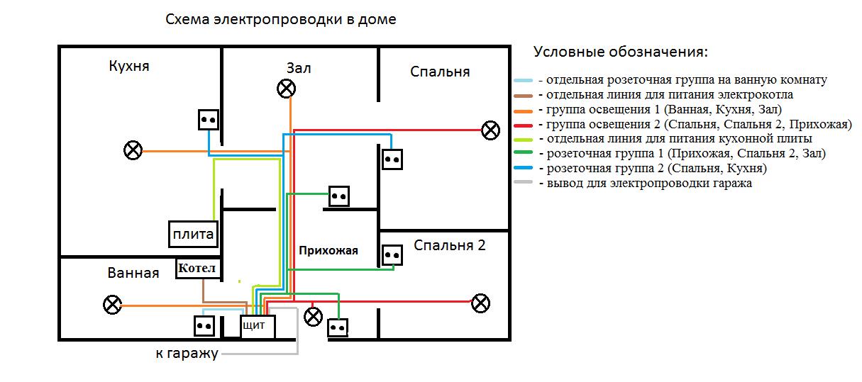 Рисование схемы в электрике