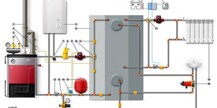 Características de la disposición de una sala de calderas en una casa privada