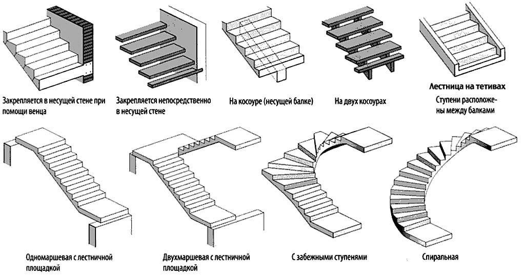 Выбор вида конструкции деревянной лестницы
