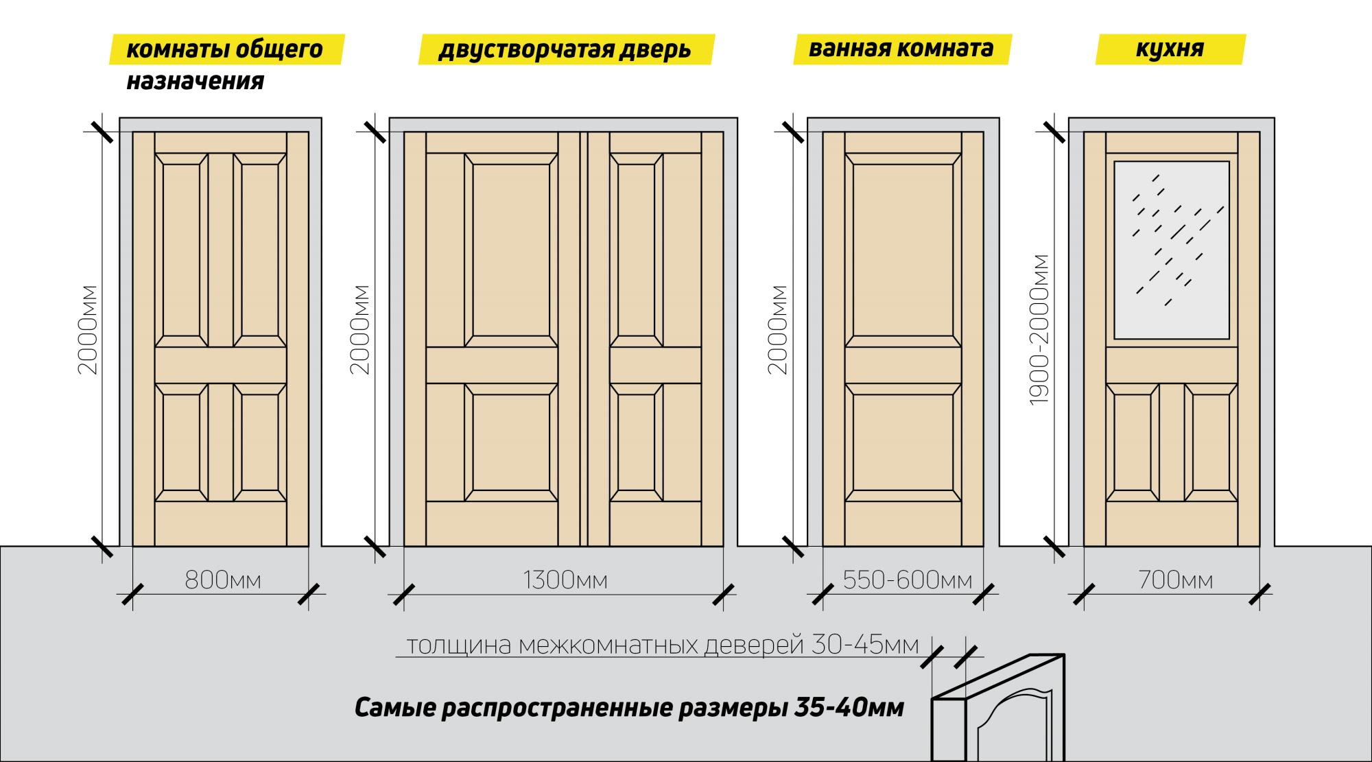 стандартные и необычные размеры межкомнатных дверей