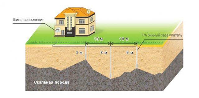 Схема расположения заземлителей