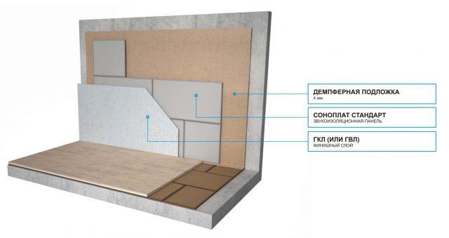 Бескаркасные конструкции звукоизоляции для стен
